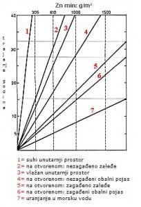 postupak-pocincavanja-zn-5